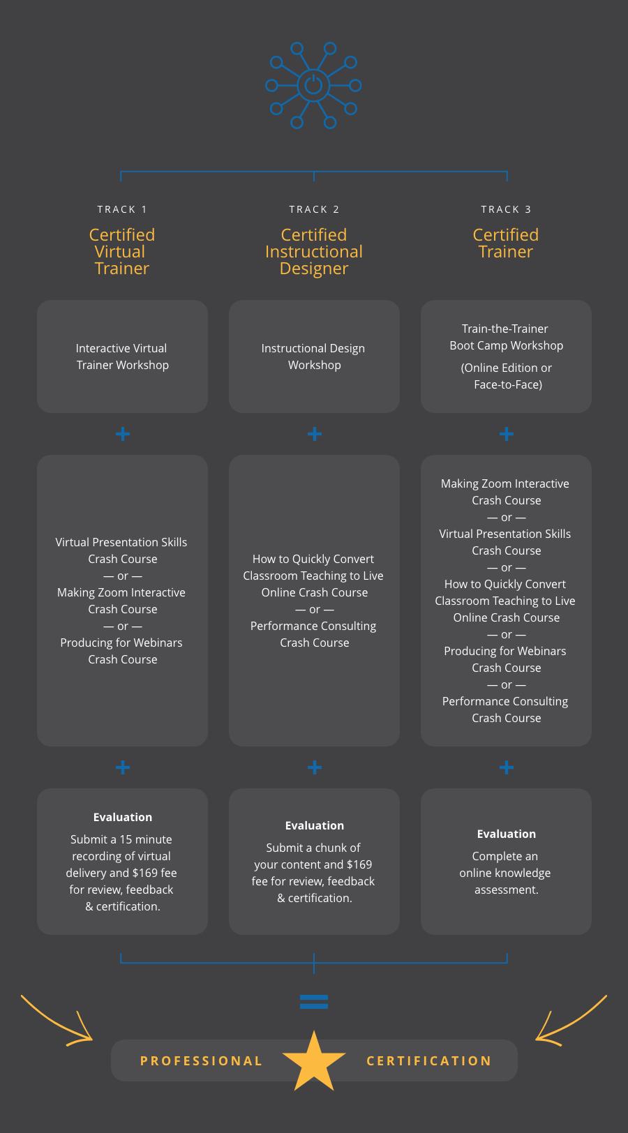 virtual-traininer-certification-graphic